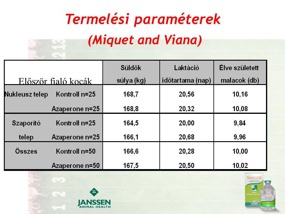 Termelési paraméterek (Miquet and Viana) Először fialó kocák
