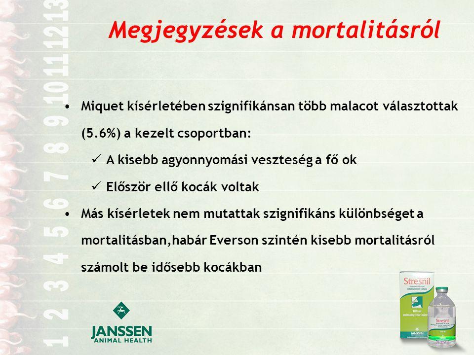 Megjegyzések a mortalitásról Miquet kísérletében szignifikánsan több malacot választottak (5.6%) a kezelt csoportban: A kisebb agyonnyomási veszteség a fő ok Először ellő kocák voltak Más kísérletek nem mutattak szignifikáns különbséget a mortalitásban,habár Everson szintén kisebb mortalitásról számolt be idősebb kocákban
