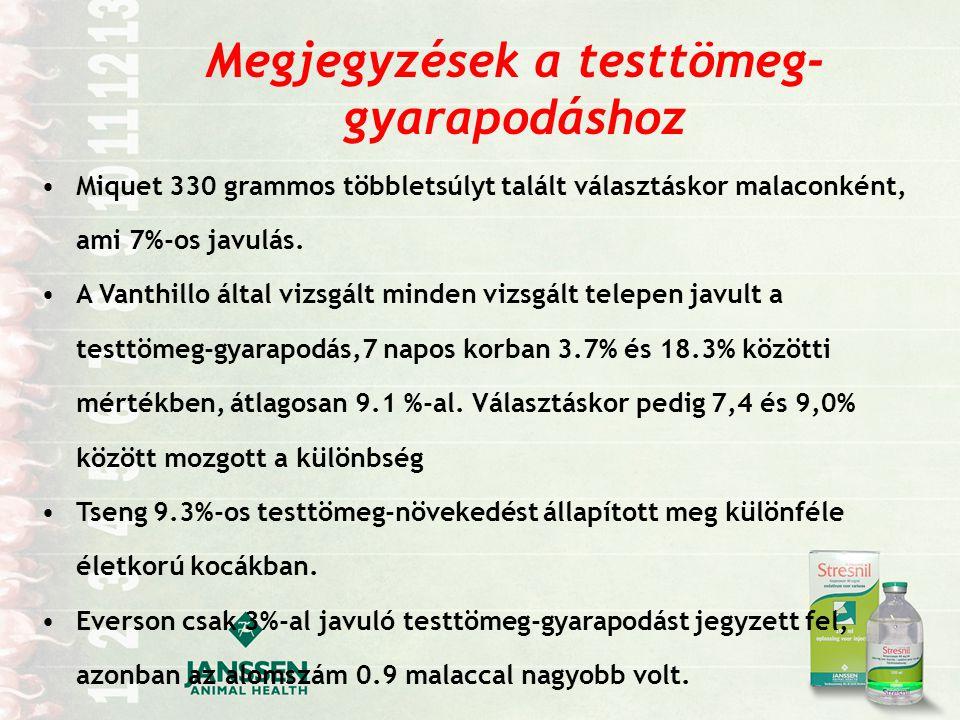 Megjegyzések a testtömeg- gyarapodáshoz Miquet 330 grammos többletsúlyt talált választáskor malaconként, ami 7%-os javulás.
