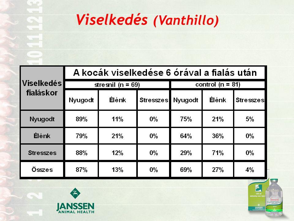 A malacok szopási gyakorisága (Vanthillo) D S D = szopik S = alszik