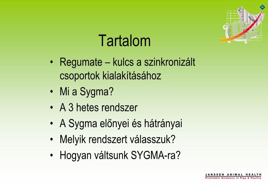 Tartalom Regumate – kulcs a szinkronizált csoportok kialakításához Mi a Sygma.