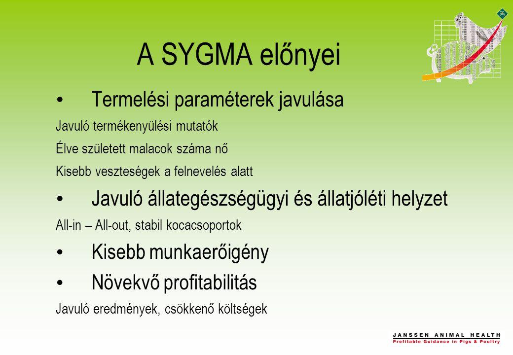 SYGMA előnye a technológia oldaláról Nagyobb azonos életkorú csoportok –  jobb áttekinthetőség –  könnyebb a takarmányozási rendszer végrehajtása –  jobban követhető a gyógykezelési rendszer Vakcinázások Gyógykezelések Féregtelenítések