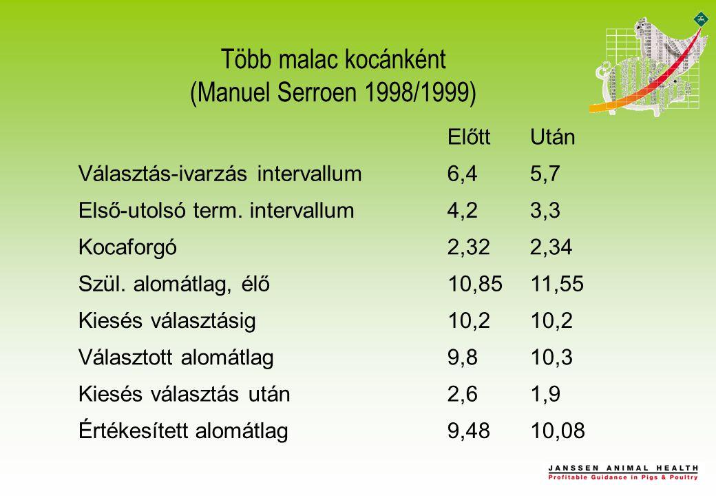 Több malac kocánként (Manuel Serroen 1998/1999) ElőttUtán Választás-ivarzás intervallum6,45,7 Első-utolsó term.