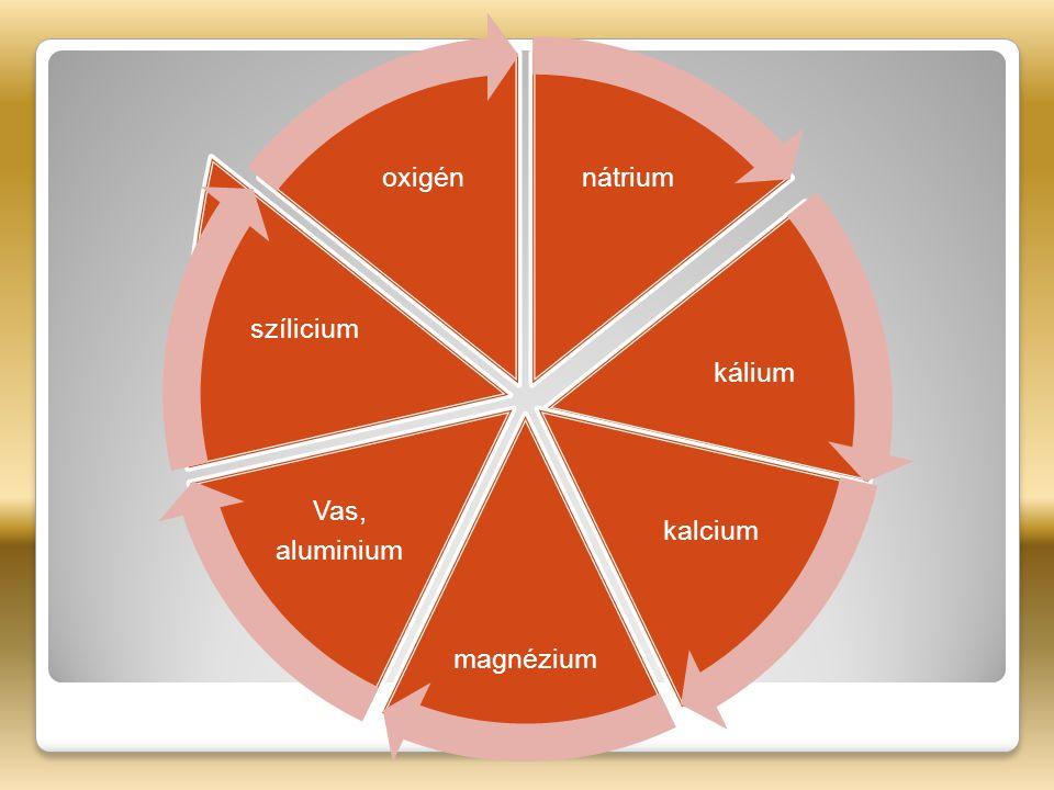 nátrium kálium kalcium magnézium Vas, aluminium szílicium oxigén