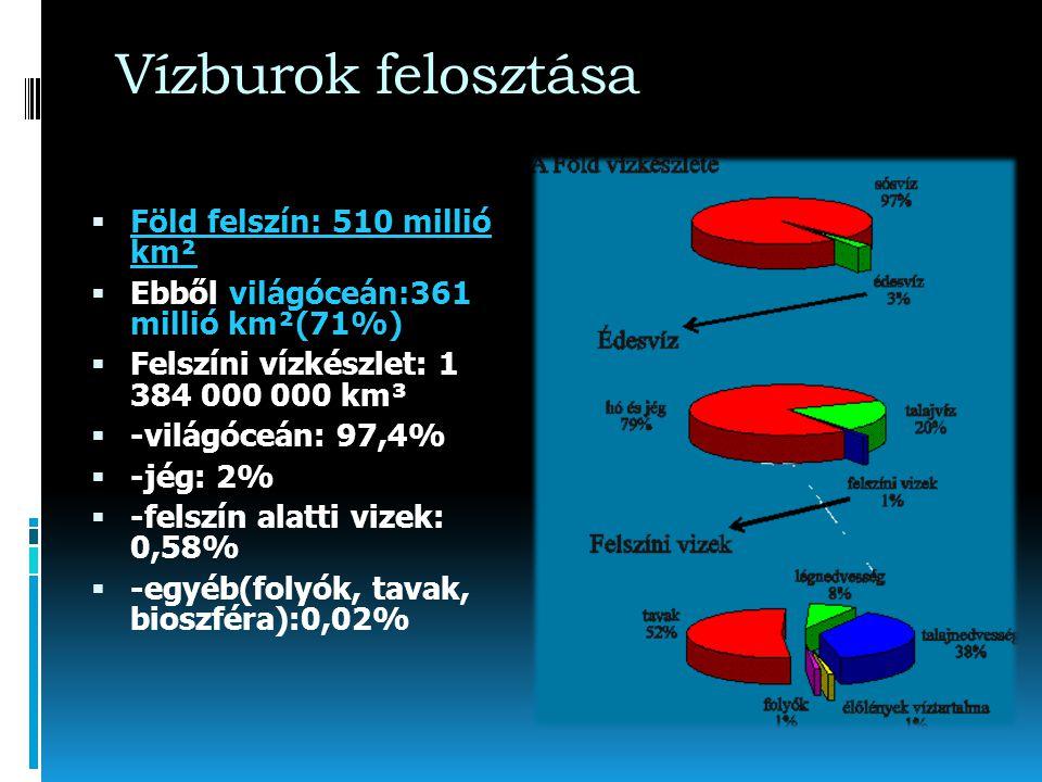 Vízburok felosztása  Föld felszín: 510 millió km²  Ebből világóceán:361 millió km²(71%)  Felszíni vízkészlet: 1 384 000 000 km³  -világóceán: 97,4%  -jég: 2%  -felszín alatti vizek: 0,58%  -egyéb(folyók, tavak, bioszféra):0,02%