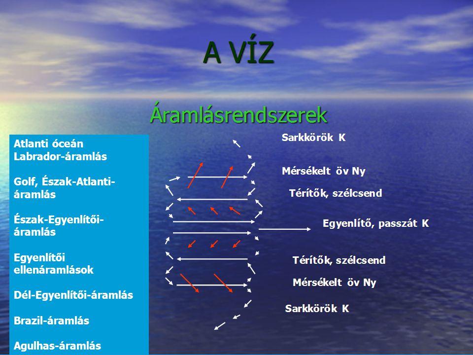 Atlanti óceán Labrador-áramlás Golf, Észak-Atlanti- áramlás Észak-Egyenlítői- áramlás Egyenlítői ellenáramlások Dél-Egyenlítői-áramlás Brazil-áramlás Agulhas-áramlás