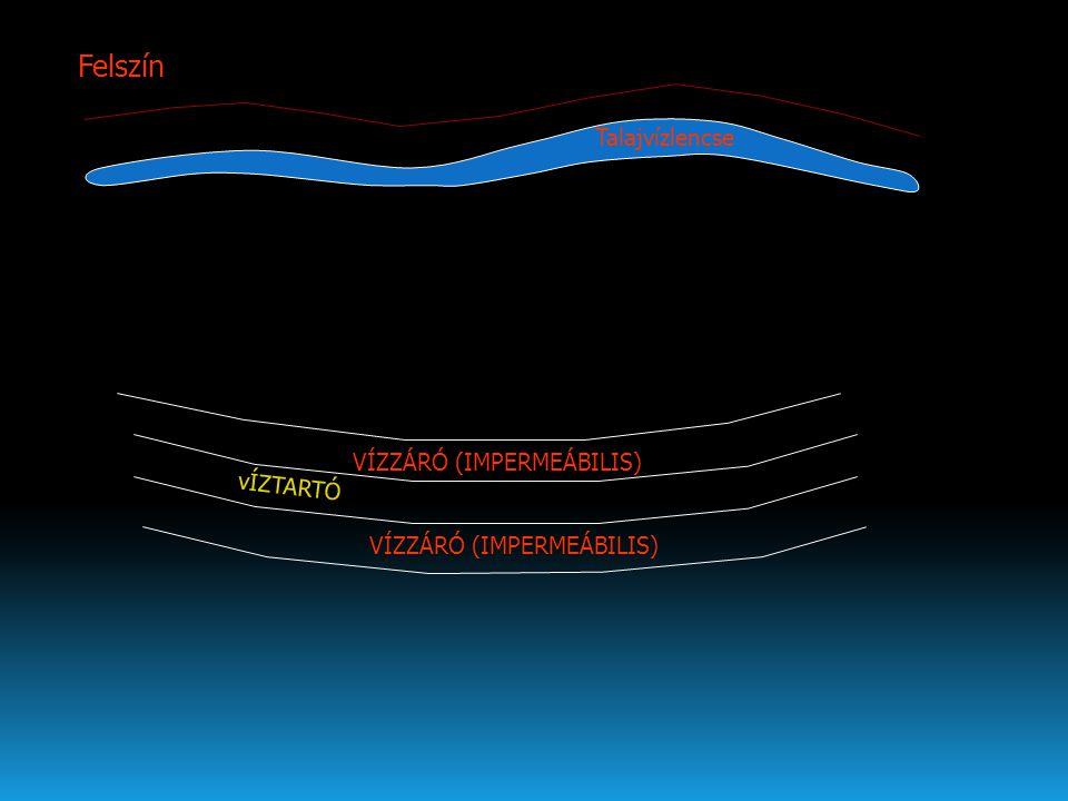 Felszín alatti vizek kategorizálása A talajvíz felett helyezkedik el, a talaj pórusait NEM tölti ki teljesen Talajnedvesség:A talajvíz felett helyezkedik el, a talaj pórusait NEM tölti ki teljesen A talajnedvesség mozog: A kapilláris erők a nehézségei erőt leküzdve a vizet fölfelé emelik (kapilláris víz) Talajvíz: a talaj valamennyi pórusát kitölti, a legfelső vízzáró réteg felett helyezkedik el Rétegvíz: két vízzáró réteg között elhelyezkedő víztartó rétegben (nyomás alatt) levő víz.