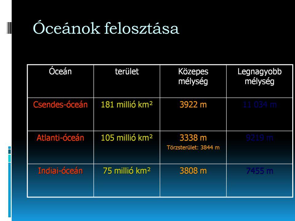 A tengerfenék morfológiája