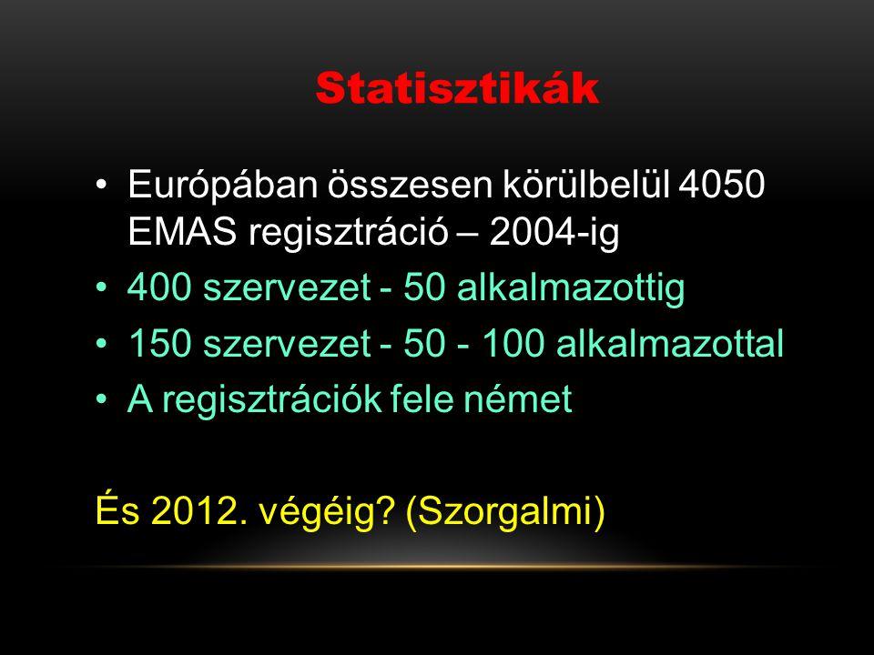 Statisztikák Európában összesen körülbelül 4050 EMAS regisztráció – 2004-ig 400 szervezet - 50 alkalmazottig 150 szervezet - 50 - 100 alkalmazottal A regisztrációk fele német És 2012.