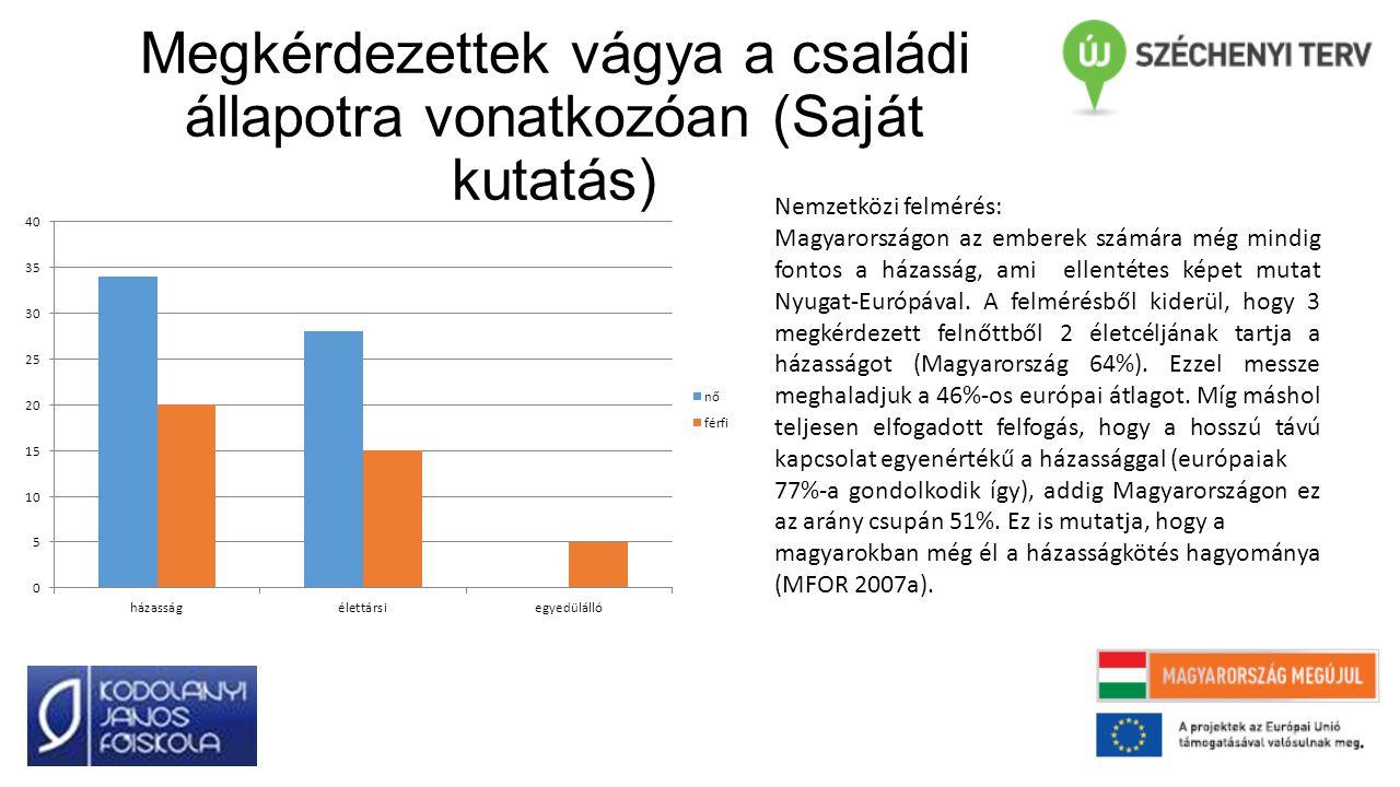 Megkérdezettek vágya a családi állapotra vonatkozóan (Saját kutatás) Nemzetközi felmérés: Magyarországon az emberek számára még mindig fontos a házasság, ami ellentétes képet mutat Nyugat-Európával.
