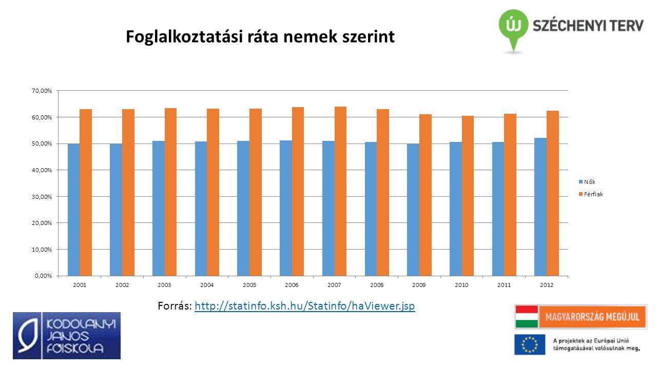 Foglalkoztatási ráta nemek szerint Forrás: http://statinfo.ksh.hu/Statinfo/haViewer.jsphttp://statinfo.ksh.hu/Statinfo/haViewer.jsp
