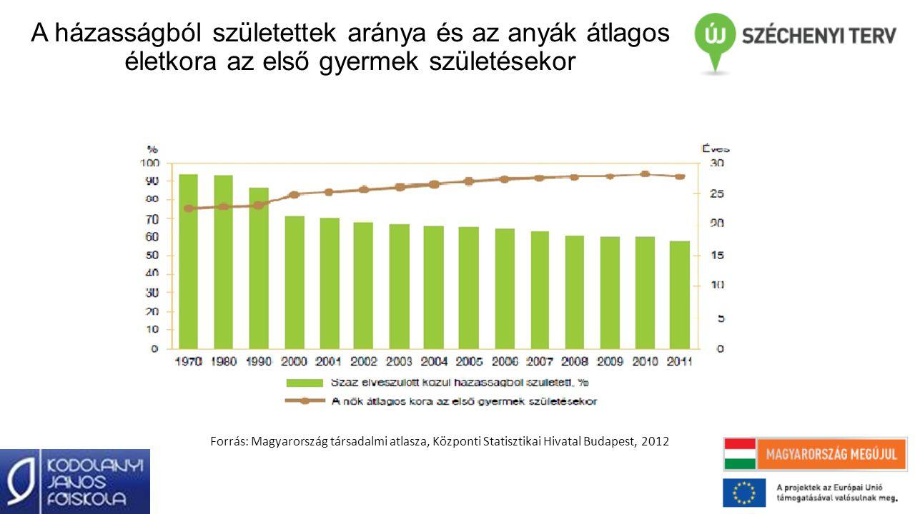 A házasságból születettek aránya és az anyák átlagos életkora az első gyermek születésekor Forrás: Magyarország társadalmi atlasza, Központi Statiszti