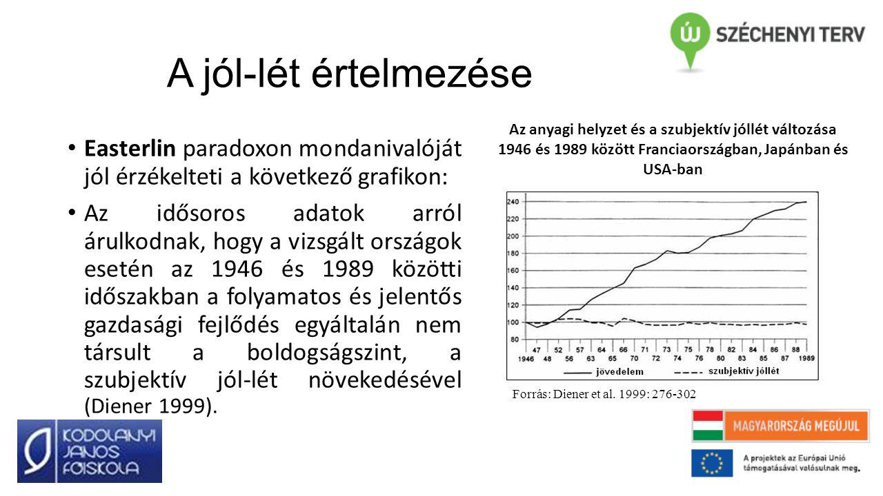 A jól-lét értelmezése Easterlin paradoxon mondanivalóját jól érzékelteti a következő grafikon: Az idősoros adatok arról árulkodnak, hogy a vizsgált országok esetén az 1946 és 1989 közötti időszakban a folyamatos és jelentős gazdasági fejlődés egyáltalán nem társult a boldogságszint, a szubjektív jól-lét növekedésével (Diener 1999).