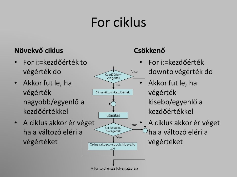 While ciklus A while utasításban szereplő belépési feltétel (logikai kifejezés) vezérli a ciklus végrehajtását.