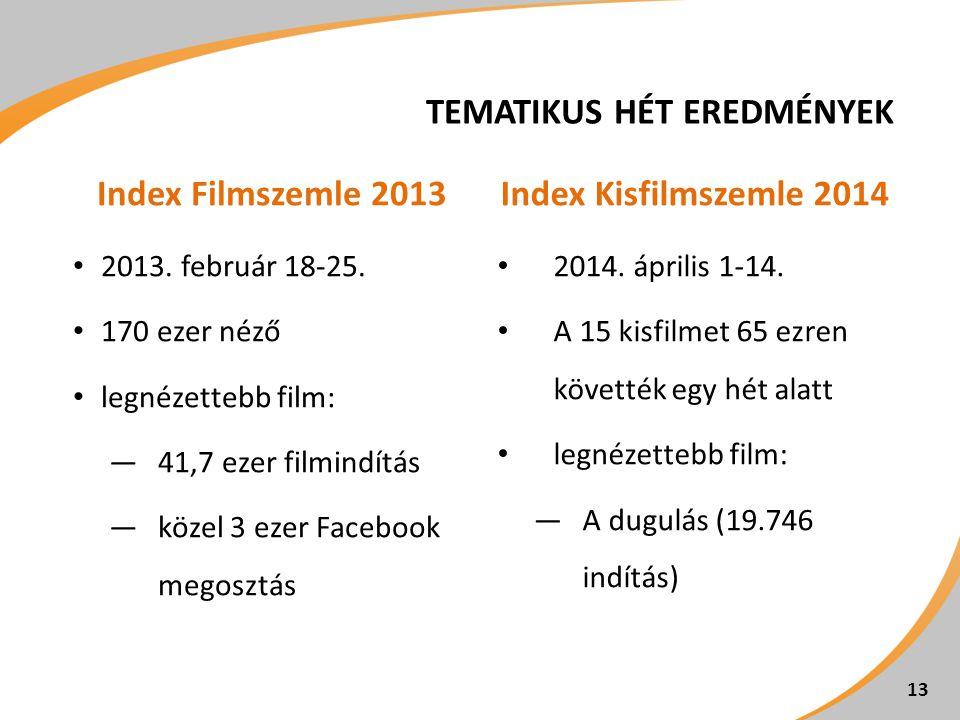 TEMATIKUS HÉT EREDMÉNYEK Index Filmszemle 2013 2013. február 18-25. 170 ezer néző legnézettebb film: ―41,7 ezer filmindítás ―közel 3 ezer Facebook meg