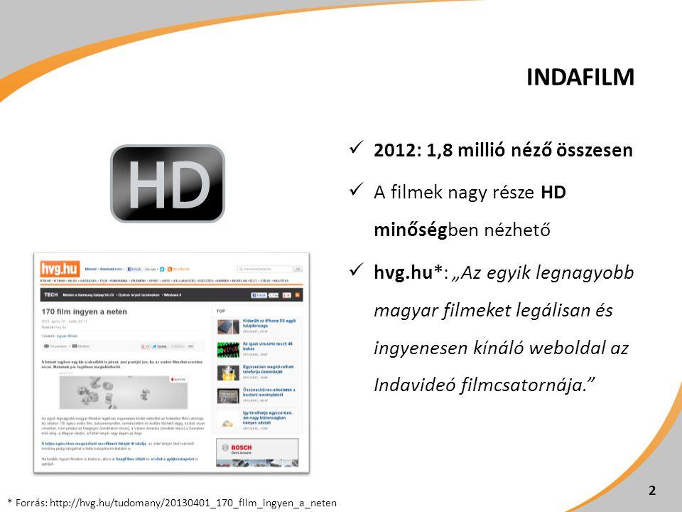 AZ INDAFILMRŐL az Indavideó 2011 januárjában újraindult csatornája (film.indavideo.hu)film.indavideo.hu premierek változatos műfajokban: nagyjátékfilmek, dokumentumfilmek, kisfilmek, animációk video-on-demand: bármikor megtekinthető, ingyenes filmkínálat közösségi funkciók: kommentek, értékelés, válaszvideók és adaptációk feltöltése kettős kulturális cél: ―minőségi filmeket kínálunk a látogatóknak ―nézőket adunk számos jó filmnek, amely kevesekhez jut el a filmcsatorna blogján (indafilm.blog.hu) beszélgetünk a filmekről, a szolgáltatásról, hogy mi lett klassz, és mi kellene mégindafilm.blog.hu 3
