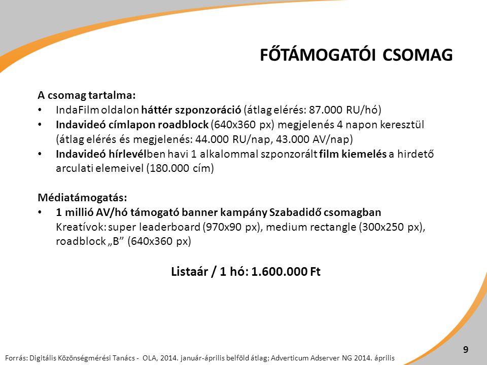 FŐTÁMOGATÓI CSOMAG A csomag tartalma: IndaFilm oldalon háttér szponzoráció (átlag elérés: 87.000 RU/hó) Indavideó címlapon roadblock (640x360 px) megj