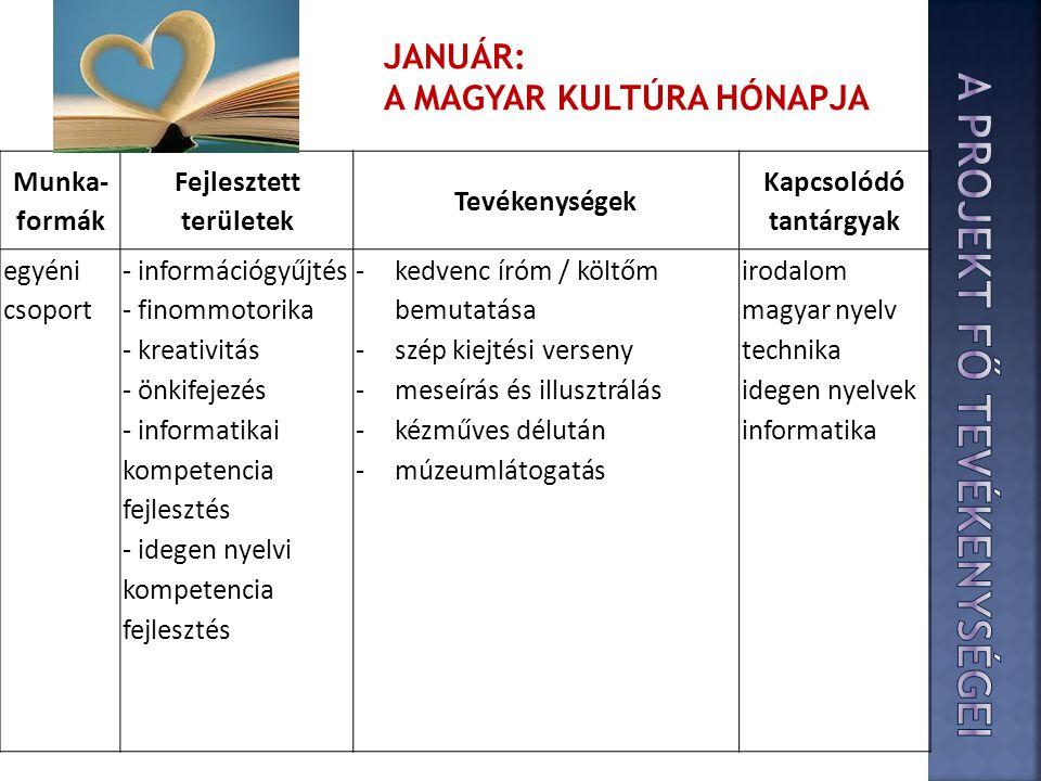 Munka- formák Fejlesztett területek Tevékenységek Kapcsolódó tantárgyak egyéni csoport - információgyűjtés - finommotorika - kreativitás - önkifejezés - informatikai kompetencia fejlesztés - idegen nyelvi kompetencia fejlesztés -kedvenc íróm / költőm bemutatása -szép kiejtési verseny -meseírás és illusztrálás -kézműves délután -múzeumlátogatás irodalom magyar nyelv technika idegen nyelvek informatika JANUÁR: A MAGYAR KULTÚRA HÓNAPJA