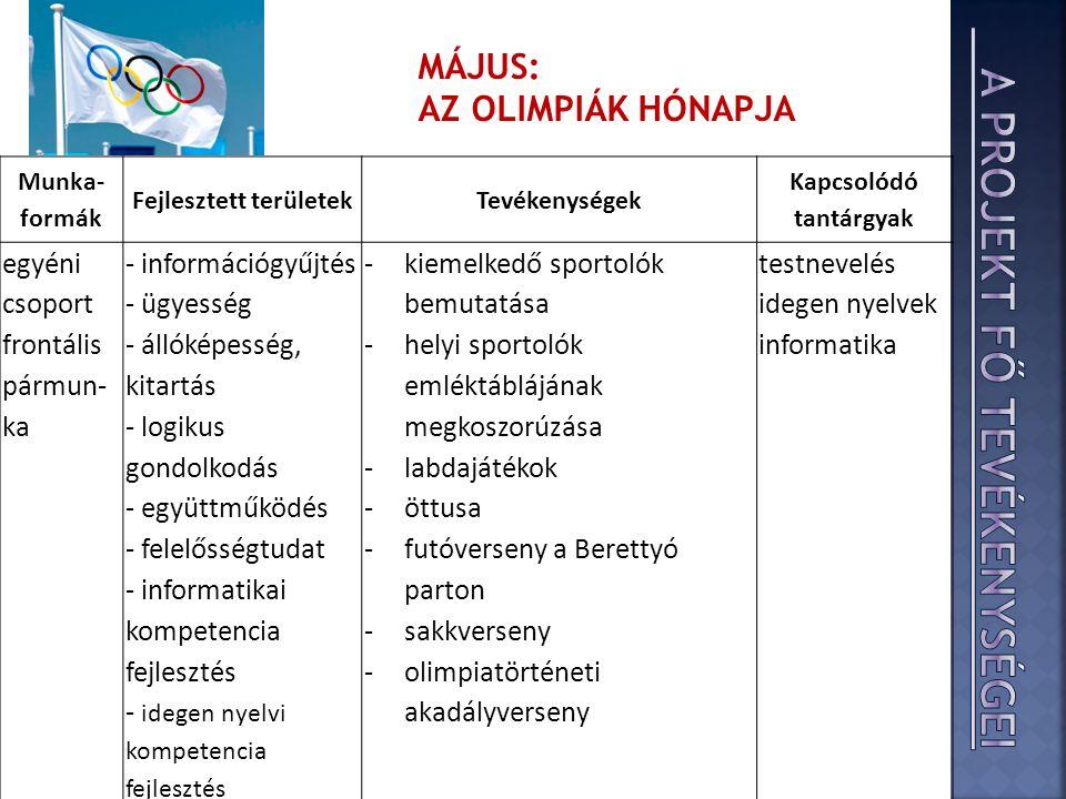 Munka- formák Fejlesztett területekTevékenységek Kapcsolódó tantárgyak egyéni csoport frontális pármun- ka - információgyűjtés - ügyesség - állóképesség, kitartás - logikus gondolkodás - együttműködés - felelősségtudat - informatikai kompetencia fejlesztés - idegen nyelvi kompetencia fejlesztés -kiemelkedő sportolók bemutatása -helyi sportolók emléktáblájának megkoszorúzása -labdajátékok -öttusa -futóverseny a Berettyó parton -sakkverseny -olimpiatörténeti akadályverseny testnevelés idegen nyelvek informatika MÁJUS: AZ OLIMPIÁK HÓNAPJA