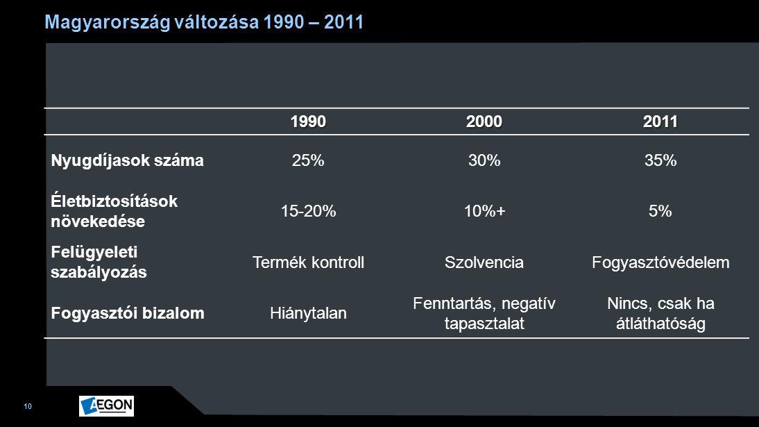 10 199020002011 Nyugdíjasok száma25%30%35% Életbiztosítások növekedése 15-20%10%+5% Felügyeleti szabályozás Termék kontrollSzolvenciaFogyasztóvédelem