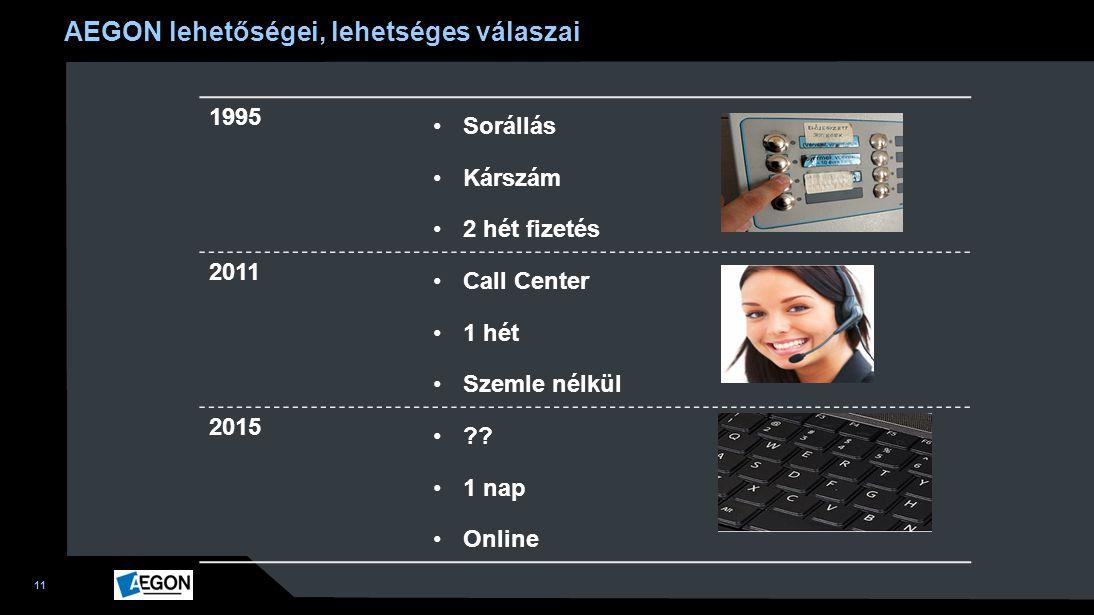 11 1995 Sorállás Kárszám 2 hét fizetés 2011 Call Center 1 hét Szemle nélkül 2015 ?? 1 nap Online AEGON lehetőségei, lehetséges válaszai