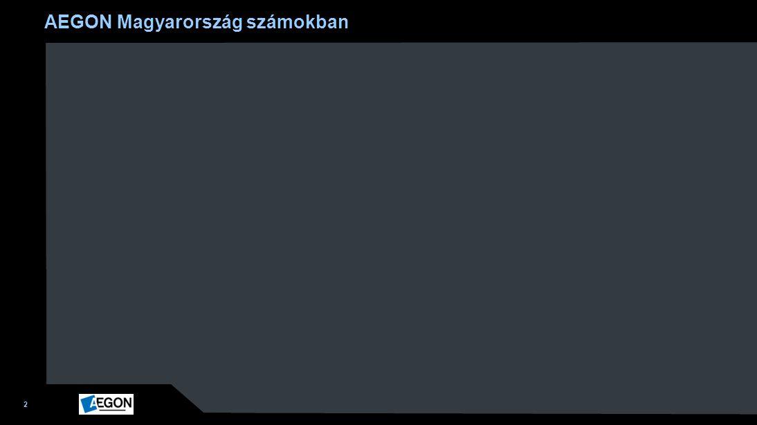 2 AEGON Magyarország számokban 1 413 281 ügyfél