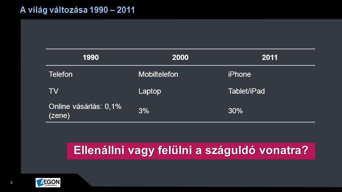 9 A világ változása 1990 – 2011 199020002011 TelefonMobiltelefoniPhone TVLaptopTablet/iPad Online vásárlás: 0,1% (zene) 3%30% Ellenállni vagy felülni