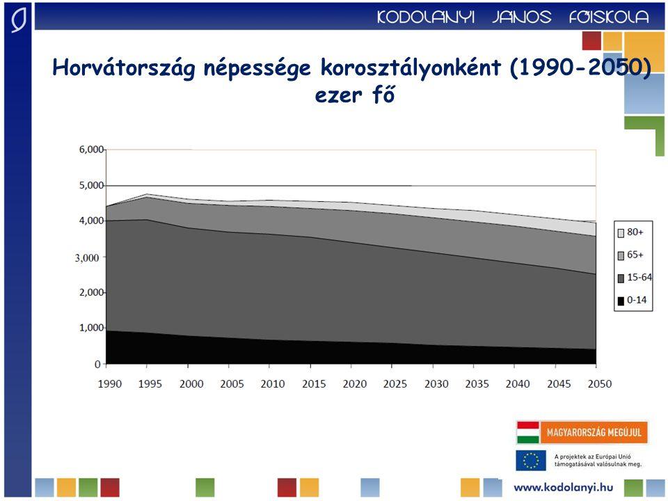 Horvátország népessége korosztályonként (1990-2050) ezer fő