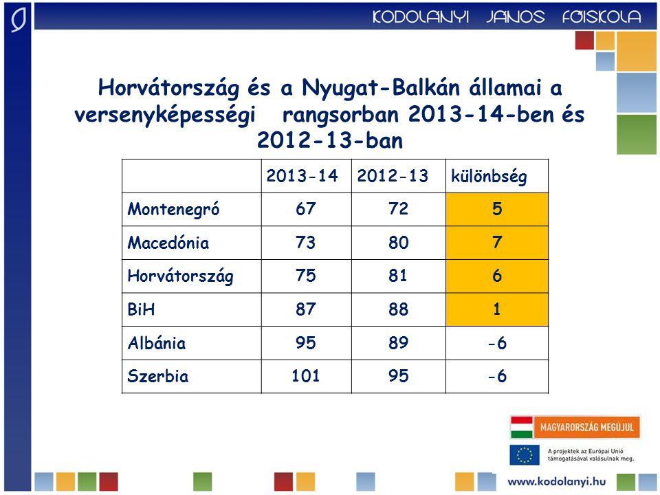 2013-142012-13különbség Montenegró67725 Macedónia73807 Horvátország75816 BiH87881 Albánia9589-6 Szerbia10195-6 Horvátország és a Nyugat-Balkán államai