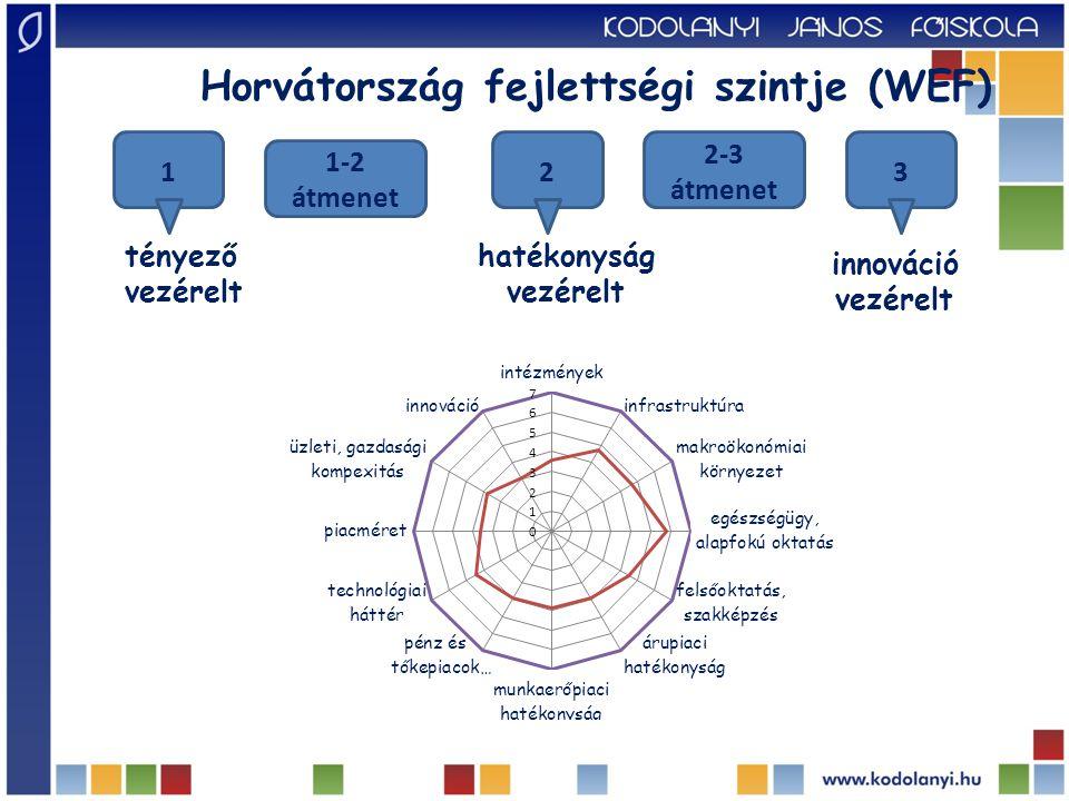 1 1-2 átmenet 23 2-3 átmenet Horvátország fejlettségi szintje (WEF) tényező vezérelt hatékonyság vezérelt innováció vezérelt