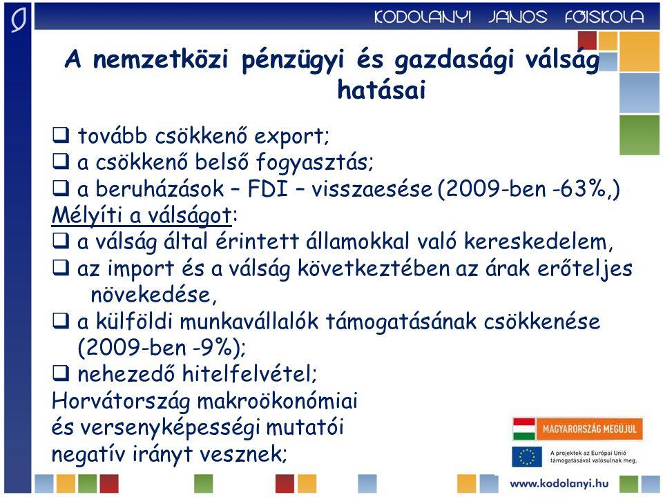 Horvátország fő makrogazdasági mutatói 19992000200120022003200420052006200720082009201020112012 reál GDP % - 0.92,94,45,65,34,3 4,85,62,4- 6,9- 2,30.0-2,0 infláció % 4,04,63,81,71,82,13,33,22,96,12,41,12,33,4 államháztartás egyenlege GDP% -7,1- 7,5- 6,8- 4,9- 6,2- 4,8- 4,0- 3,0- 2,3- 3,3- 4,6- 5,4- 5,5- 4,0 folyó fizetési mérleg GDP % -7,7- 2,8-3,7- 8,6- 7,2- 5,0- 6,3- 7,9- 8,6- 9,3-5,1- 1,1- 0,90,1 munkanélküliségi ráta % 13,616,115,814,814,313,812,711,29,68,49,111,813,515,8