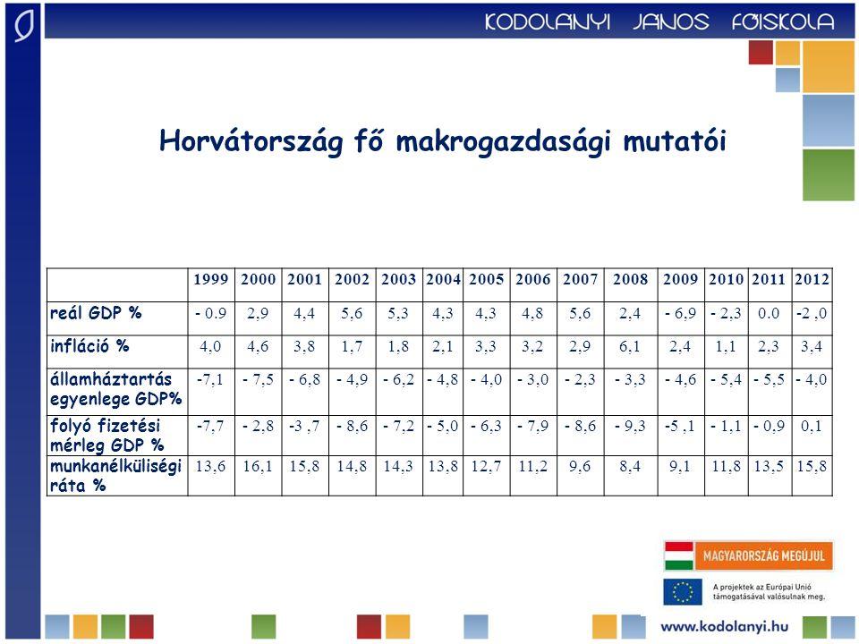 Horvátország fő makrogazdasági mutatói 19992000200120022003200420052006200720082009201020112012 reál GDP % - 0.92,94,45,65,34,3 4,85,62,4- 6,9- 2,30.0