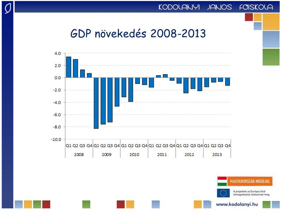 GDP növekedés 2008-2013