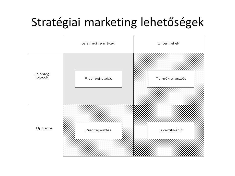 Stratégiai marketing lehetőségek
