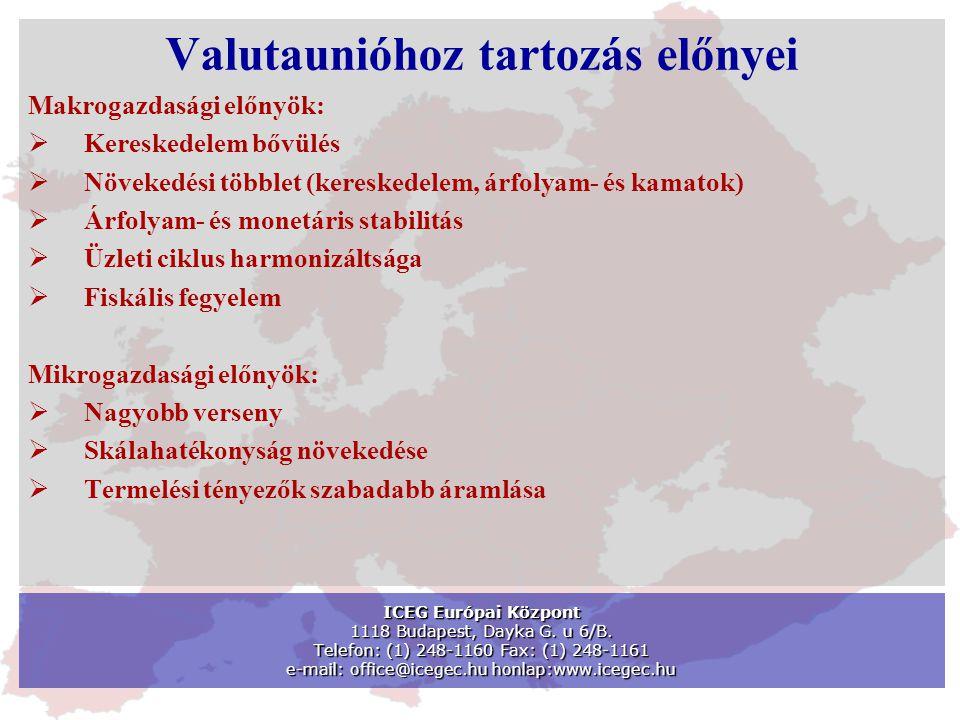 Valutaunióhoz tartozás előnyei Makrogazdasági előnyök:  Kereskedelem bővülés  Növekedési többlet (kereskedelem, árfolyam- és kamatok)  Árfolyam- és monetáris stabilitás  Üzleti ciklus harmonizáltsága  Fiskális fegyelem Mikrogazdasági előnyök:  Nagyobb verseny  Skálahatékonyság növekedése  Termelési tényezők szabadabb áramlása ICEG Európai Központ 1118 Budapest, Dayka G.