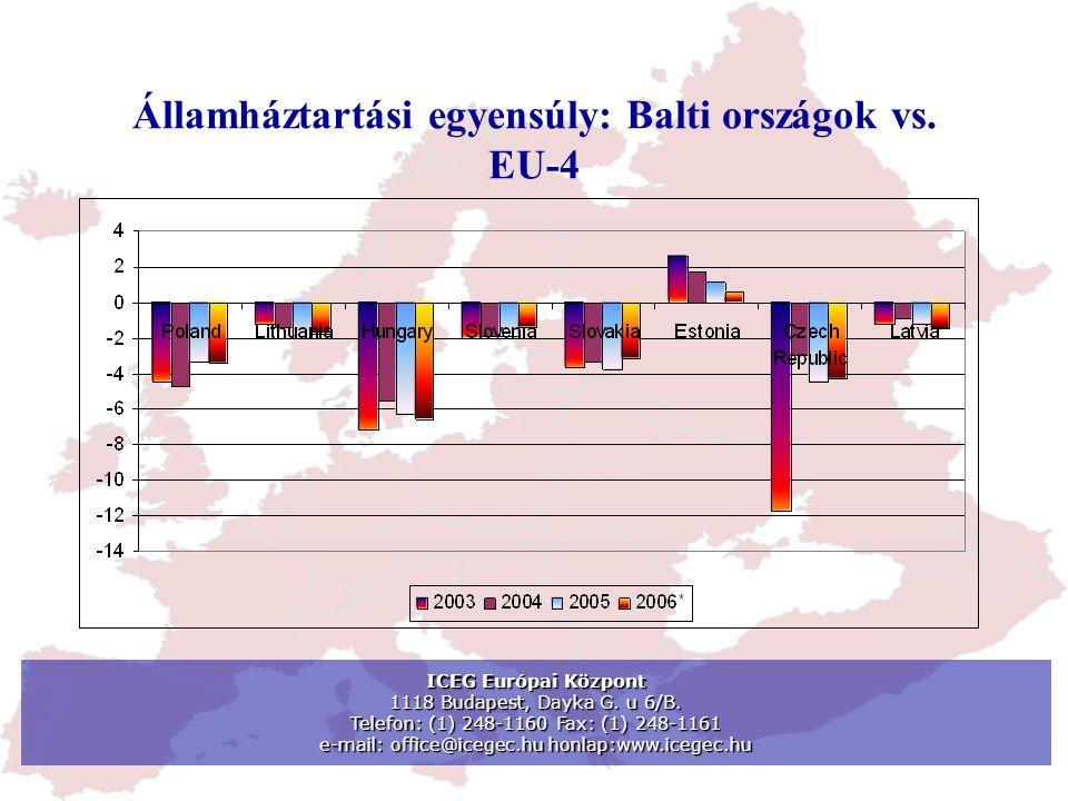Államháztartási egyensúly: Balti országok vs. EU-4 ICEG Európai Központ 1118 Budapest, Dayka G.