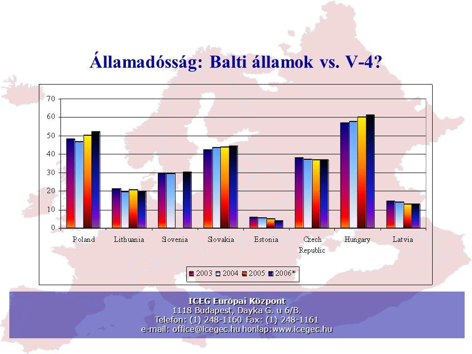 Államadósság: Balti államok vs. V-4. ICEG Európai Központ 1118 Budapest, Dayka G.
