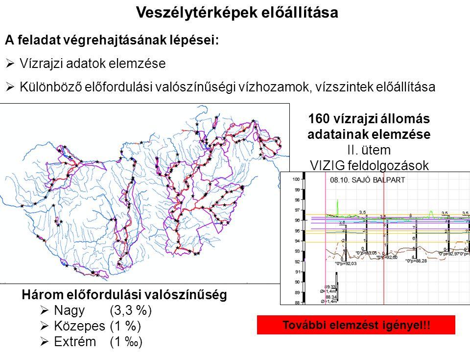 Veszélytérképek előállítása A feladat végrehajtásának lépései:  Vízrajzi adatok elemzése  Különböző előfordulási valószínűségi vízhozamok, vízszinte