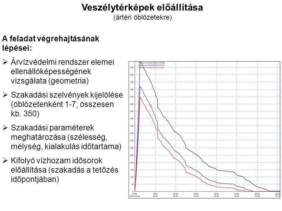 Veszélytérképek előállítása A feladat végrehajtásának lépései:  2D terepmodell előállítása 94 ártéri öblözet (60 %, terület: 99 %) 36 ezer km 2 modell terület 50 m-es területi felbontás alkalmazása Lefolyást befolyásoló vízterelő objektumok vizsgálata Öblözeti határok beépítése Kb.