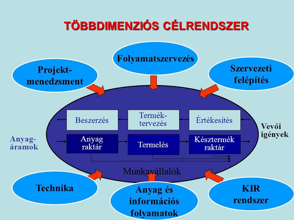 TÖBBDIMENZIÓS CÉLRENDSZER Munkavállalók Anyag raktár Értékesítés Termelés Késztermék raktár Beszerzés Termék- tervezés Projekt- menedzsment Folyamatszervezés Szervezeti felépítés Információ- áramlás Anyag- áramok Vevői igények KIR rendszer Anyag és információs folyamatok Technika