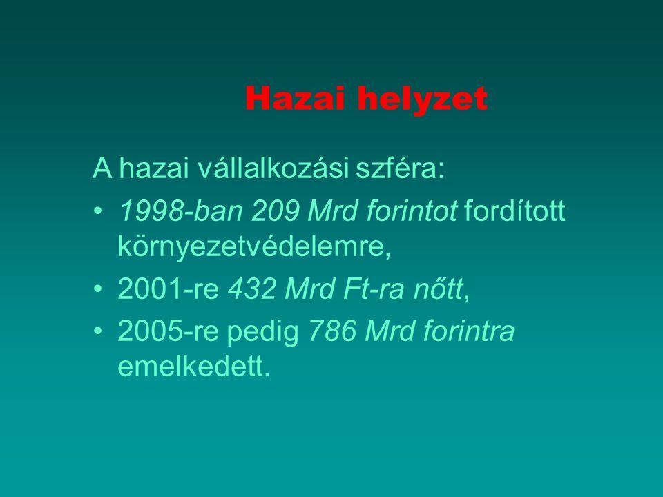 Hazai helyzet A hazai vállalkozási szféra: 1998-ban 209 Mrd forintot fordított környezetvédelemre, 2001-re 432 Mrd Ft-ra nőtt, 2005-re pedig 786 Mrd forintra emelkedett.