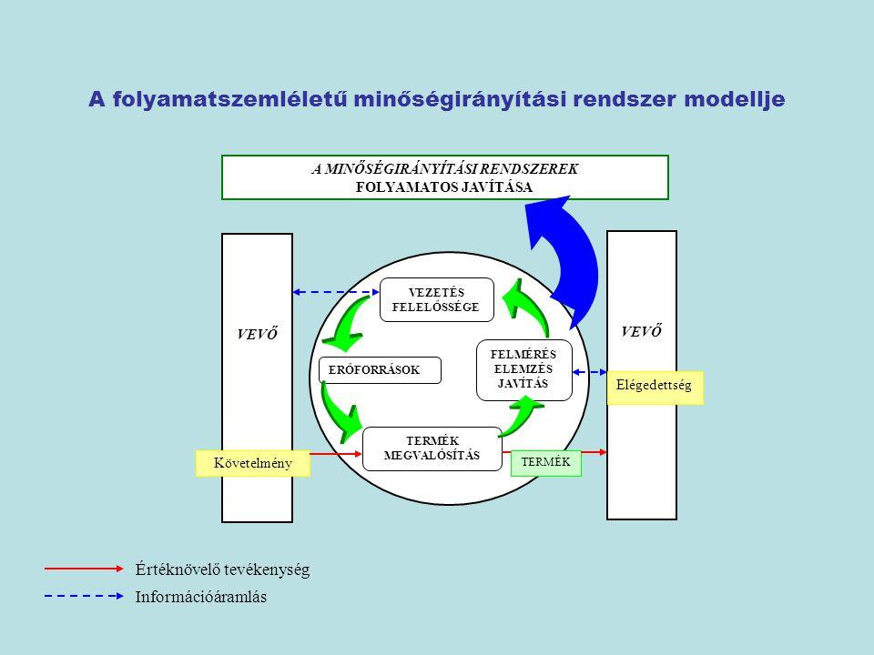 A folyamatszemléletű minőségirányítási rendszer modellje VEVŐ Követelmény FELMÉRÉS ELEMZÉS JAVÍTÁS VEZETÉS FELELŐSSÉGE ERŐFORRÁSOK TERMÉK MEGVALÓSÍTÁS Elégedettség TERMÉK A MINŐSÉGIRÁNYÍTÁSI RENDSZEREK FOLYAMATOS JAVÍTÁSA Értéknövelő tevékenység Információáramlás