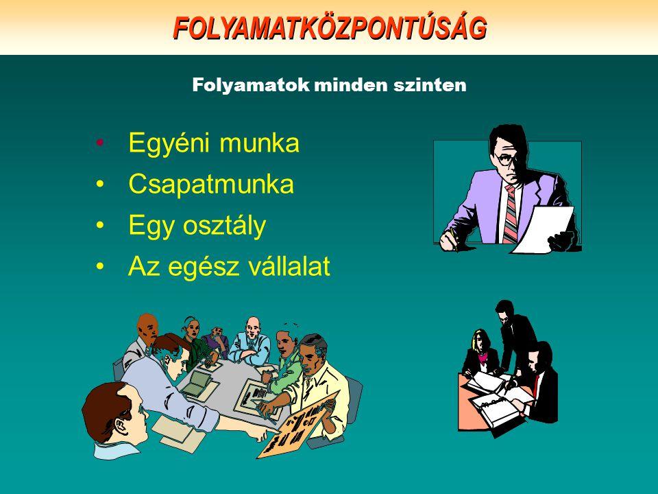 Egyéni munka Csapatmunka Egy osztály Az egész vállalat Folyamatok minden szinten FOLYAMATKÖZPONTÚSÁG