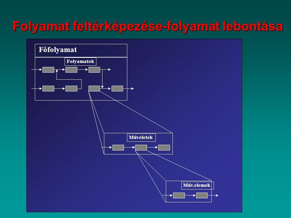 Folyamat feltérképezése-folyamat lebontása Főfolyamat Folyamatok Műveletek Műv.elemek