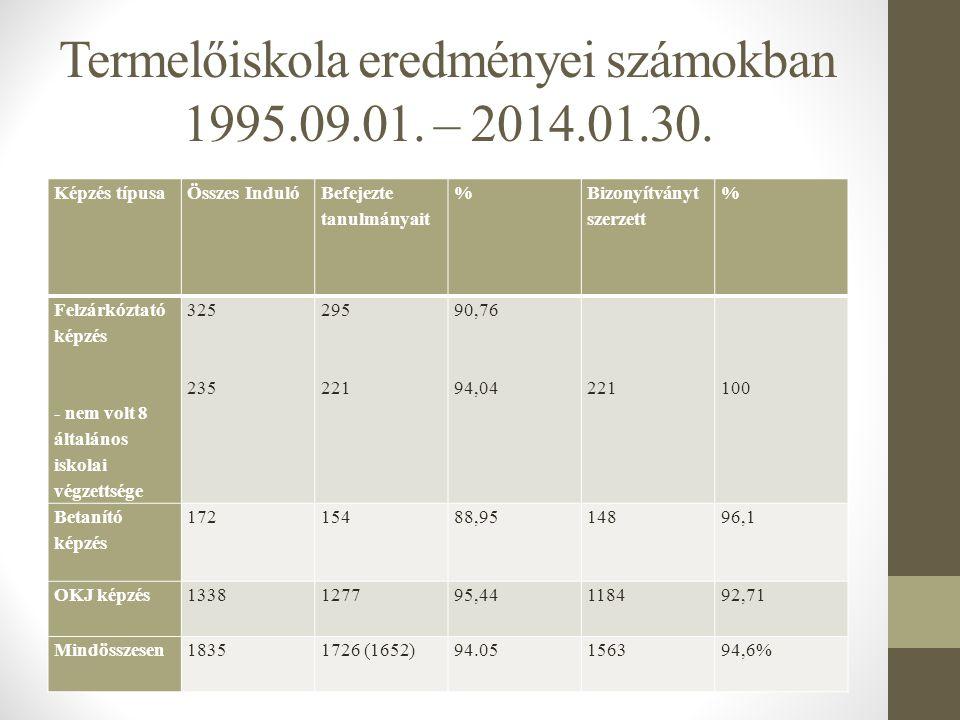 Termelőiskola eredményei számokban 1995.09.01. – 2014.01.30. Képzés típusaÖsszes Induló Befejezte tanulmányait % Bizonyítványt szerzett % Felzárkóztat