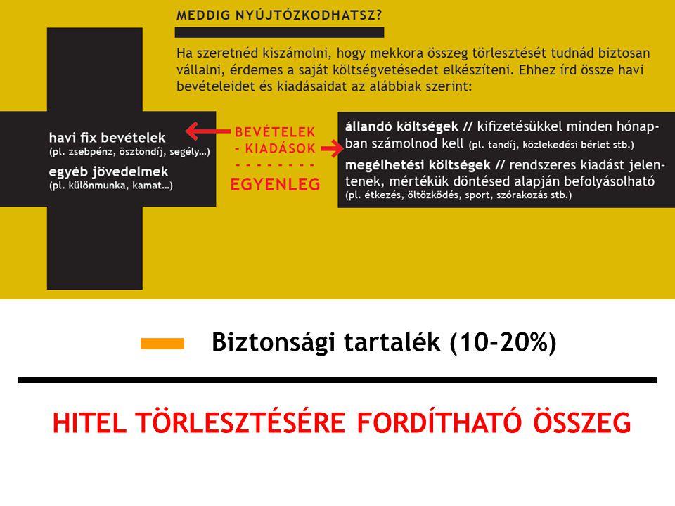 Biztonsági tartalék (10-20%) HITEL TÖRLESZTÉSÉRE FORDÍTHATÓ ÖSSZEG