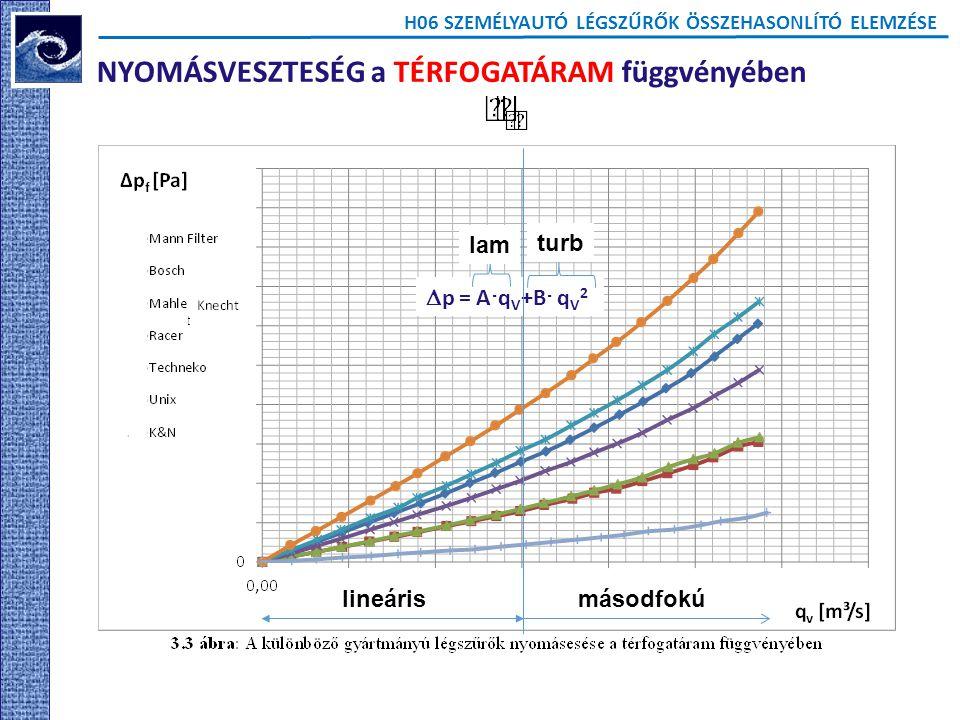 H06 SZEMÉLYAUTÓ LÉGSZŰRŐK ÖSSZEHASONLÍTÓ ELEMZÉSE NYOMÁSVESZTESÉG a TÉRFOGATÁRAM függvényében  p = A  q V +B  q V 2 lam turb lineárismásodfokú
