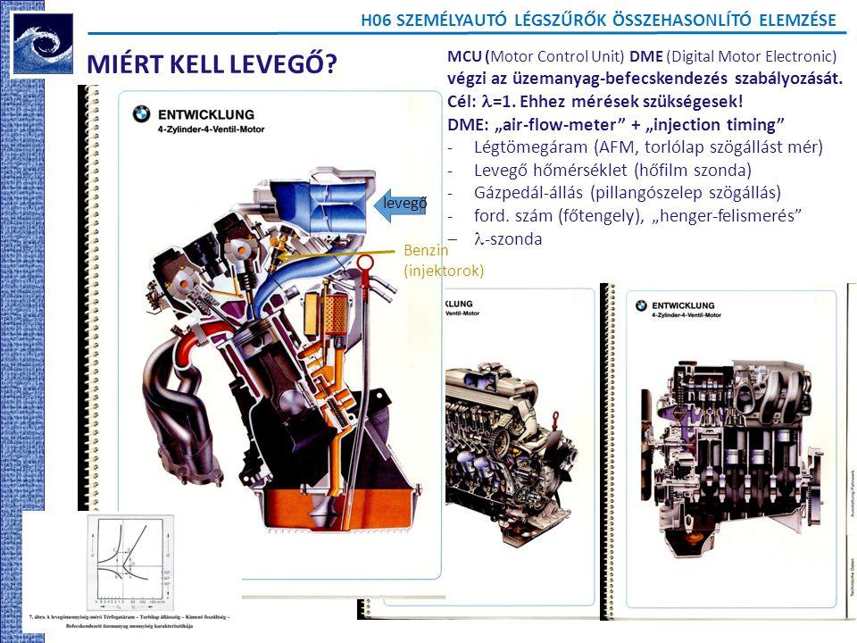 H06 SZEMÉLYAUTÓ LÉGSZŰRŐK ÖSSZEHASONLÍTÓ ELEMZÉSE MIÉRT KELL LEVEGŐ? MCU (Motor Control Unit) DME (Digital Motor Electronic) végzi az üzemanyag-befecs