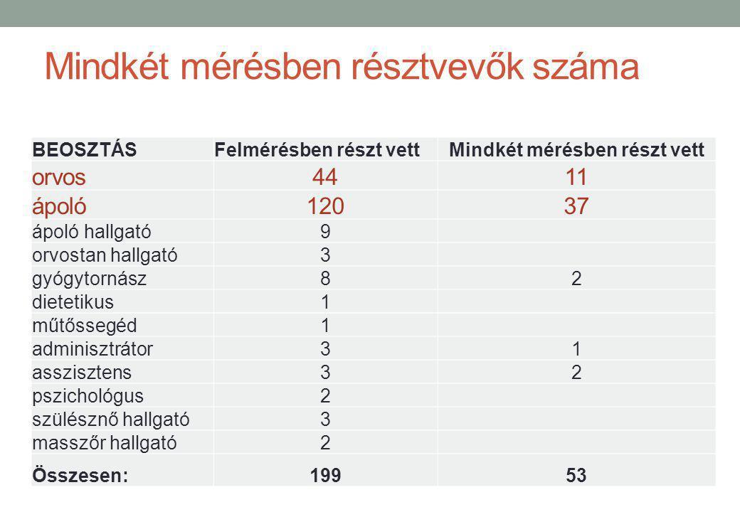 Mindkét mérésben résztvevők száma BEOSZTÁSFelmérésben részt vettMindkét mérésben részt vett orvos4411 ápoló12037 ápoló hallgató9 orvostan hallgató3 gy
