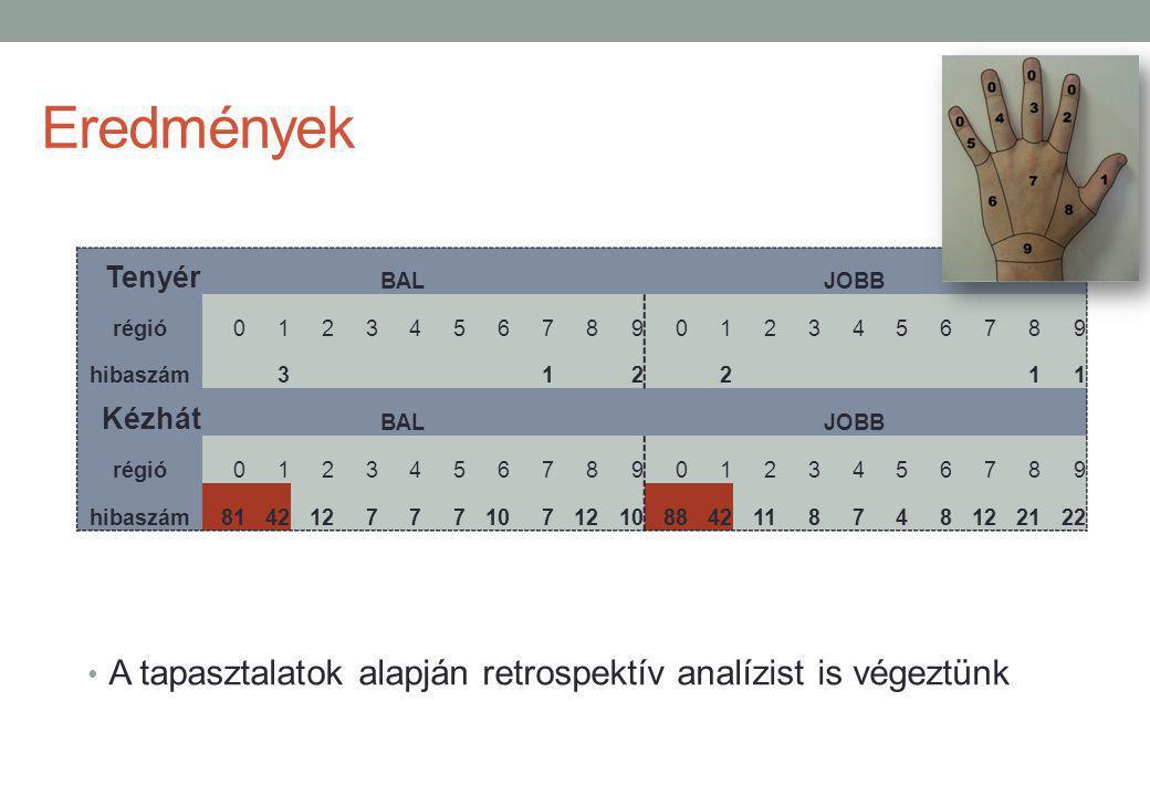 Eredmények A tapasztalatok alapján retrospektív analízist is végeztünk Tenyér BALJOBB régió01234567890123456789 hibaszám312 211 Kézhát BAL JOBB régió0